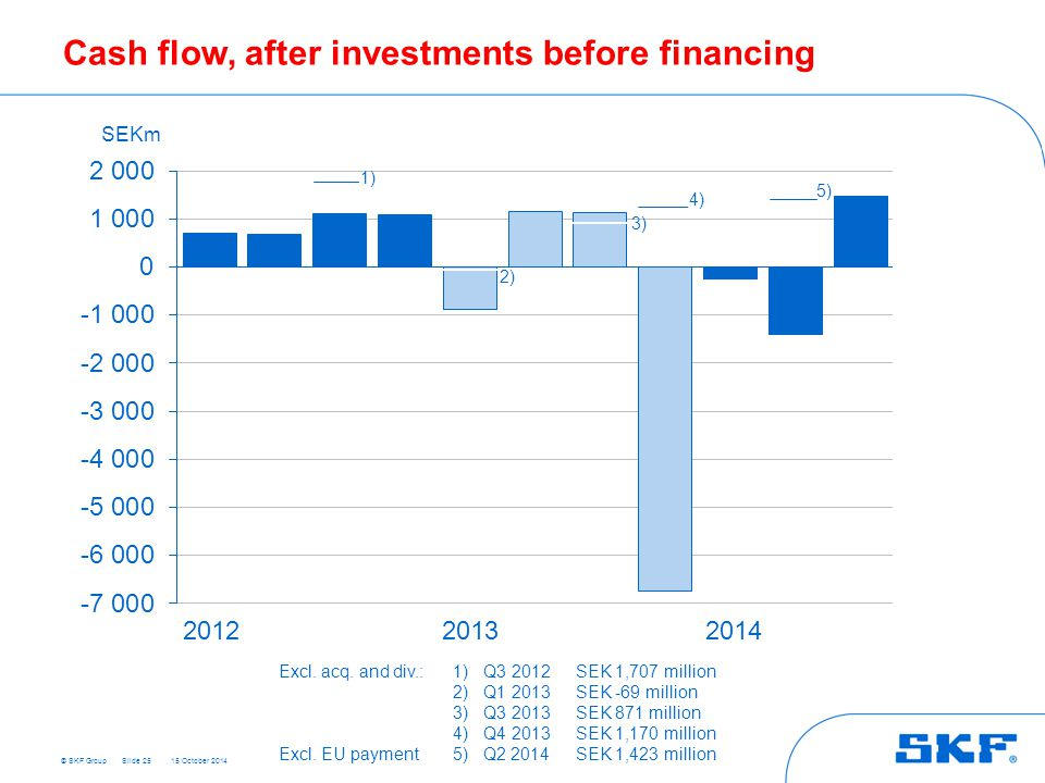 © SKF Group 15 October 2014 Cash flow, after investments before financing Slide 25 SEKm 201220132014 Excl. acq. and div.:1)Q3 2012SEK 1,707 million 2)