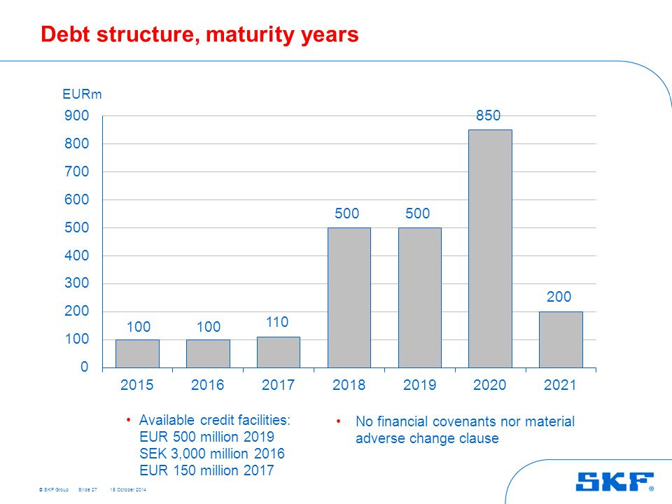 © SKF Group 15 October 2014 Debt structure, maturity years Slide 27 Available credit facilities: EUR 500 million 2019 SEK 3,000 million 2016 EUR 150 million 2017 No financial covenants nor material adverse change clause 200 100 110 500 850