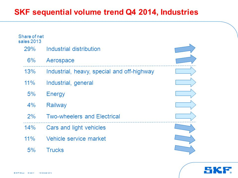 © SKF Group 15 October 2014 SKF sequential volume trend Q4 2014, Industries Slide 31 29%Industrial distribution 6%Aerospace 13%Industrial, heavy, special and off-highway 11%Industrial, general 5%Energy 4%Railway 2%Two-wheelers and Electrical 14%Cars and light vehicles 11%Vehicle service market 5%Trucks Share of net sales 2013