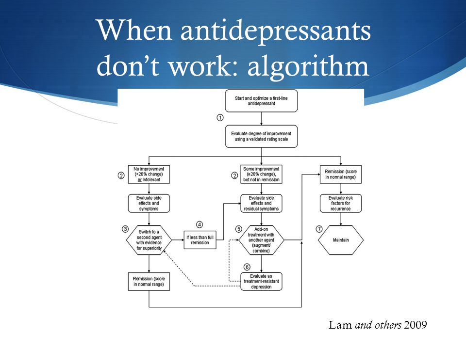 When antidepressants don't work: algorithm Lam and others 2009