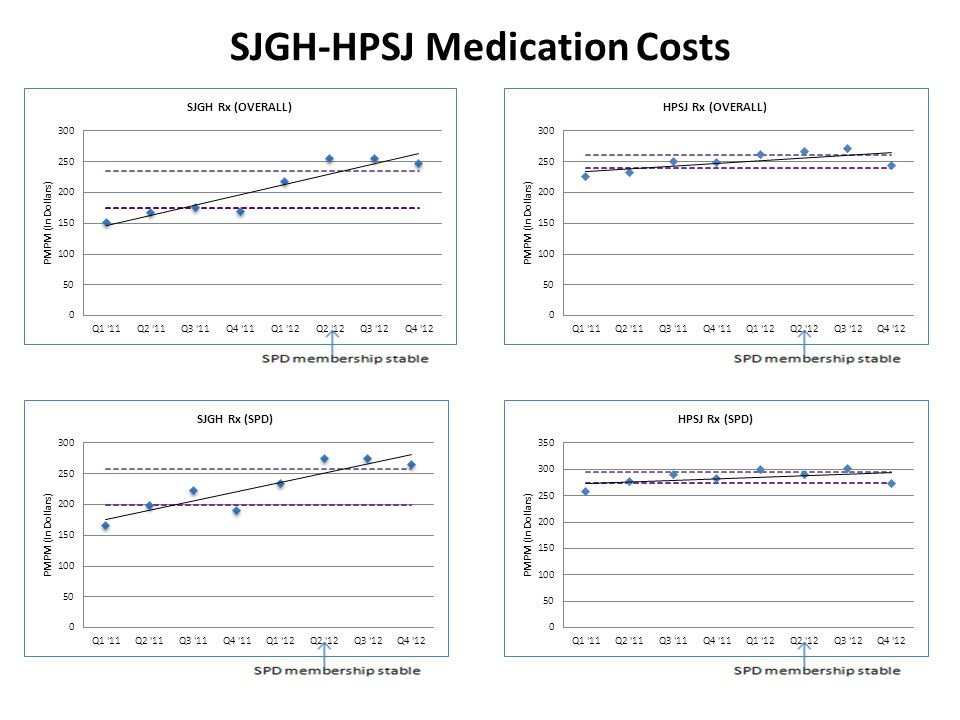 SJGH-HPSJ Medication Costs