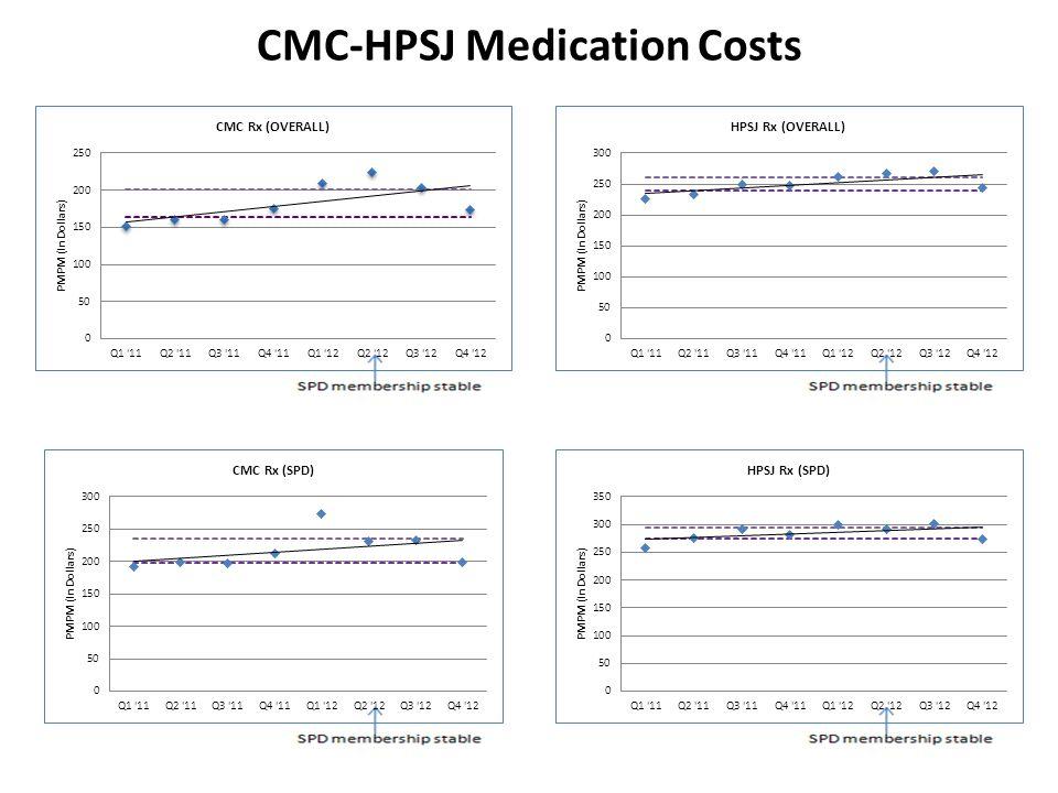 CMC-HPSJ Medication Costs