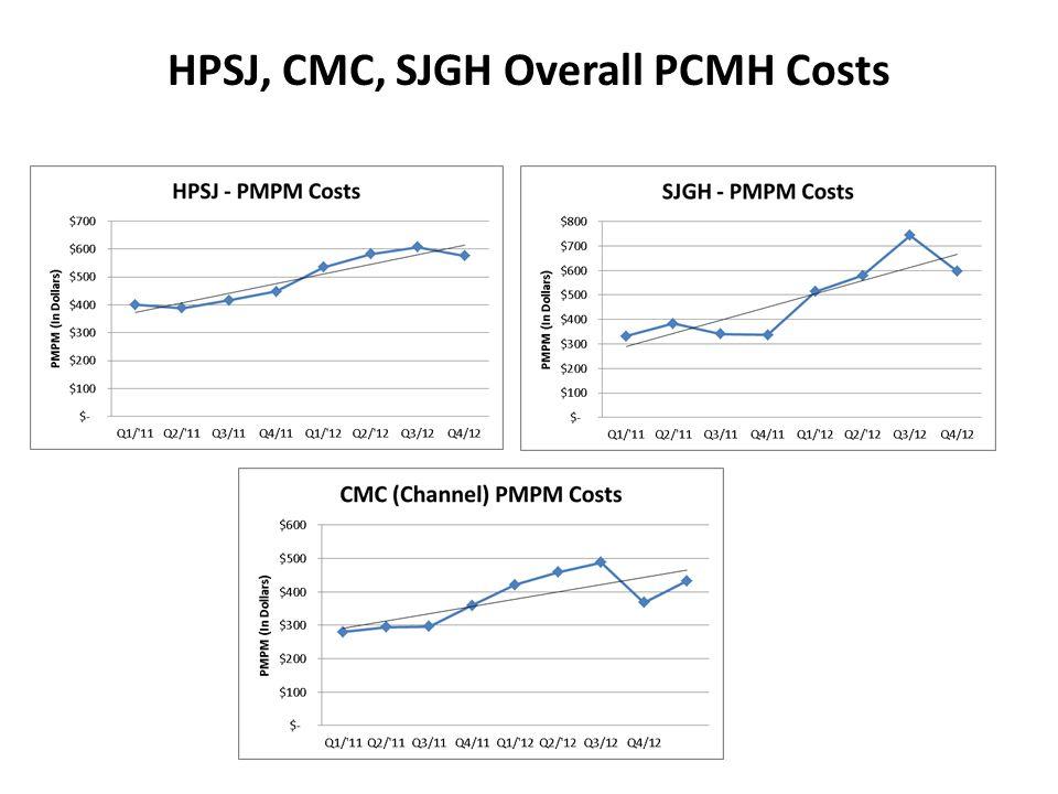 HPSJ, CMC, SJGH Overall PCMH Costs