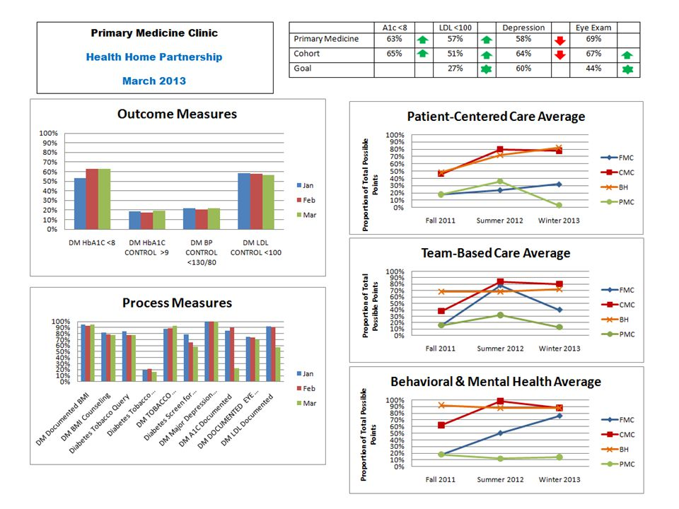Patient Centered Medical Home (PCMH) Cost Report