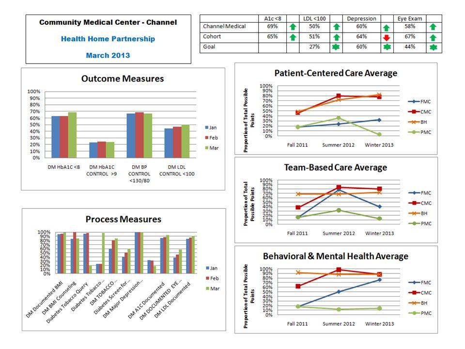 CMC-HPSJ Inpatient Costs