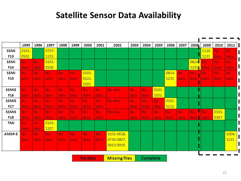 23 Satellite Sensor Data Availability 19951996199719981999200020012002200320042005200620072008200920102011 SSMI F13 0101- 0502 0707- 1231 1120- 1231 No data SSMI F14 No data 0101- 0506 0824- 1231 No data SSMI F15 No data 0101- 0222, 1201 0814- 1231 No data SSMIS F16 No data 0101- 1031 SSMIS F17 No data 0101- 1212 SSMIS F18 No data 0101- 0307 TMI No data 0101- 1207 AMSR-ENo data 0101-0618, 0730-0807, 0913-0919 1004- 1231 No dataMissing filesComplete