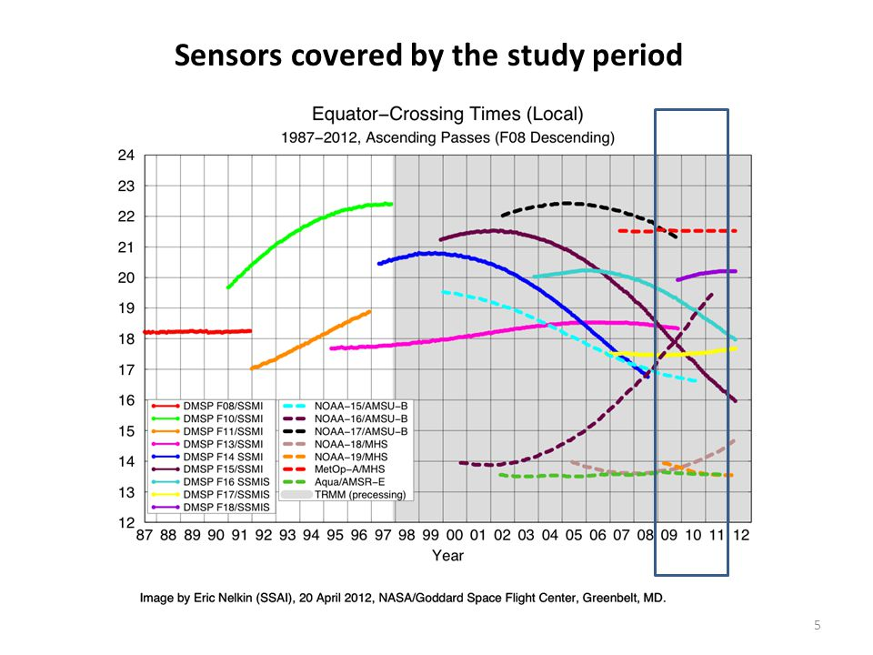5 Sensors covered by the study period