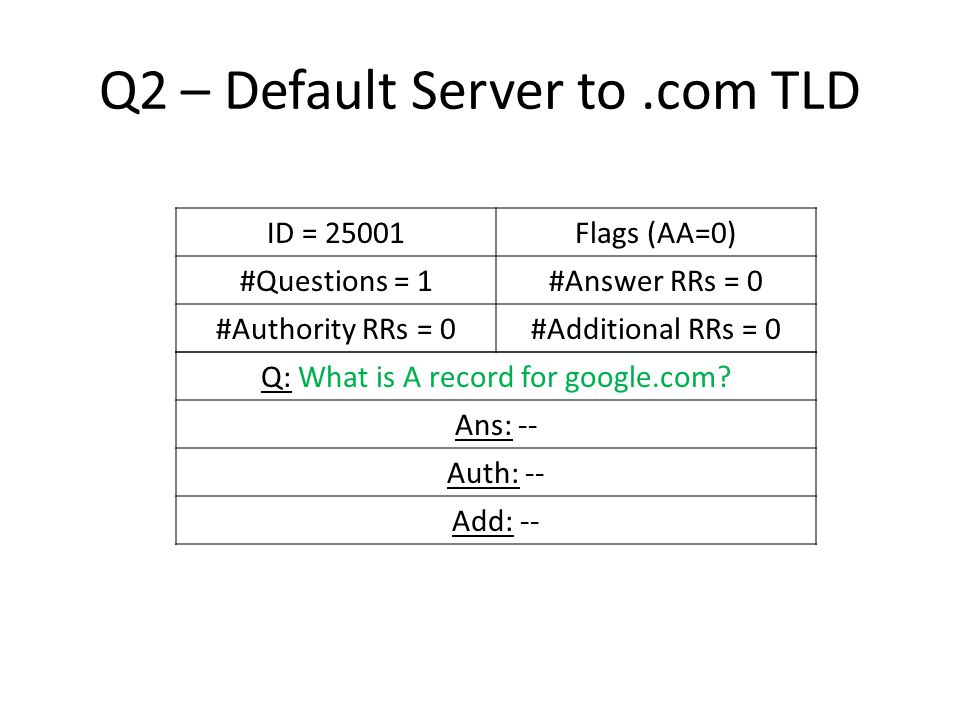 Q2 – Default Server to.com TLD ID = 25001Flags (AA=0) #Questions = 1#Answer RRs = 0 #Authority RRs = 0#Additional RRs = 0 Q: What is A record for google.com.