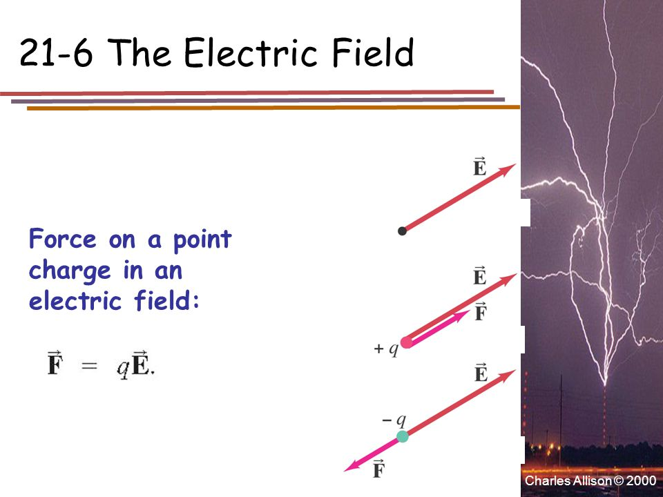 Charles Allison © 2000 Force on a point charge in an electric field: 21-6 The Electric Field