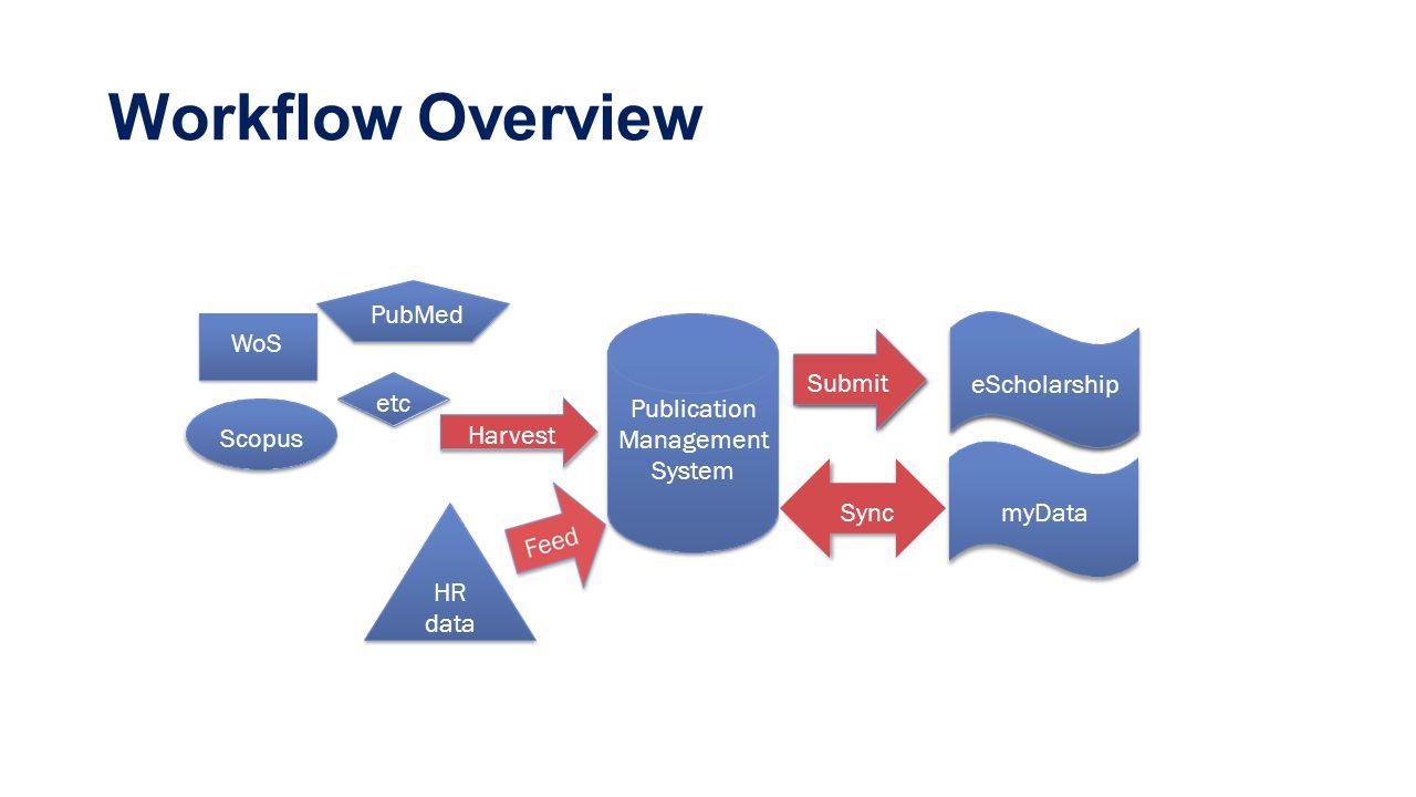 Workflow Overview HR data ScopusScopus Submit Publication Management System etc Harvest eScholarship PubMed WoS Sync myData