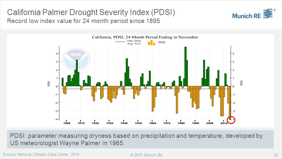 © 2015 Munich Re PDSI: parameter measuring dryness based on precipitation and temperature, developed by US meteorologist Wayne Palmer in 1965. Source: