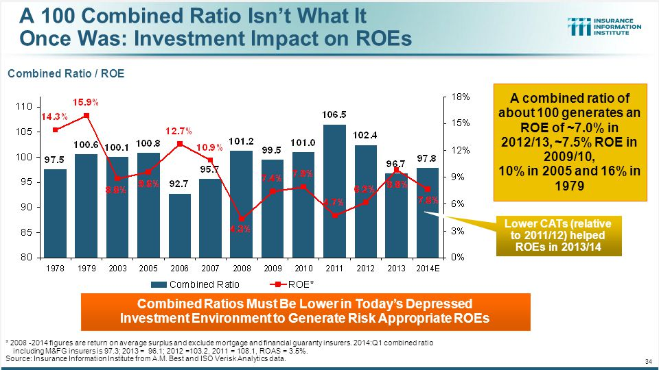 A 100 Combined Ratio Isn't What It Once Was: Investment Impact on ROEs Combined Ratio / ROE * 2008 -2014 figures are return on average surplus and exc