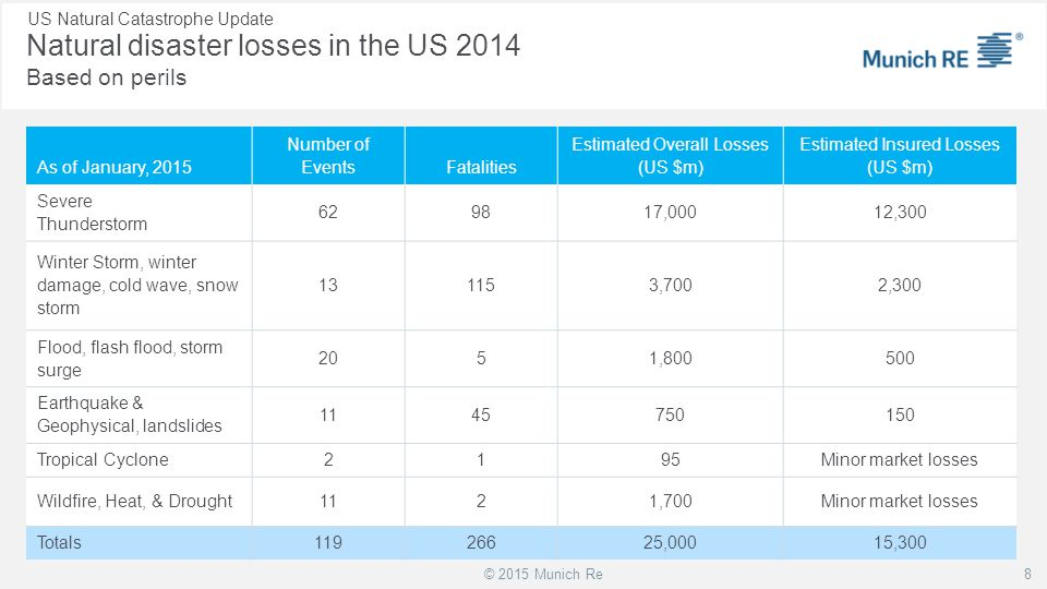 © 2015 Munich Re As of January, 2015 Number of EventsFatalities Estimated Overall Losses (US $m) Estimated Insured Losses (US $m) Severe Thunderstorm