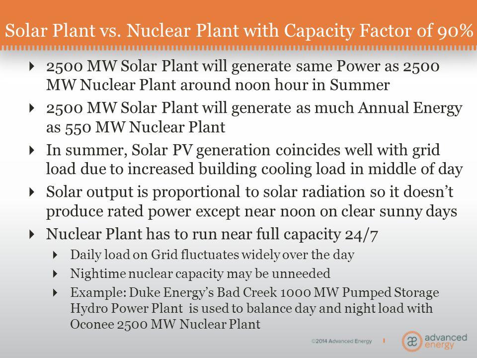 Solar Plant vs.