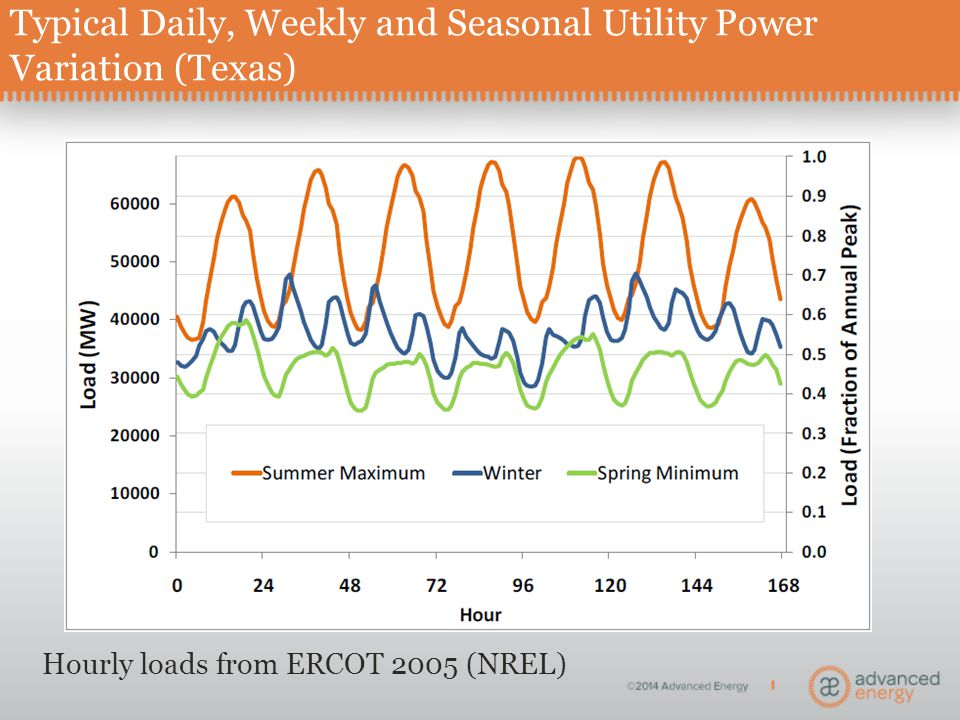 Typical Daily, Weekly and Seasonal Utility Power Variation (Texas) Hourly loads from ERCOT 2005 (NREL)