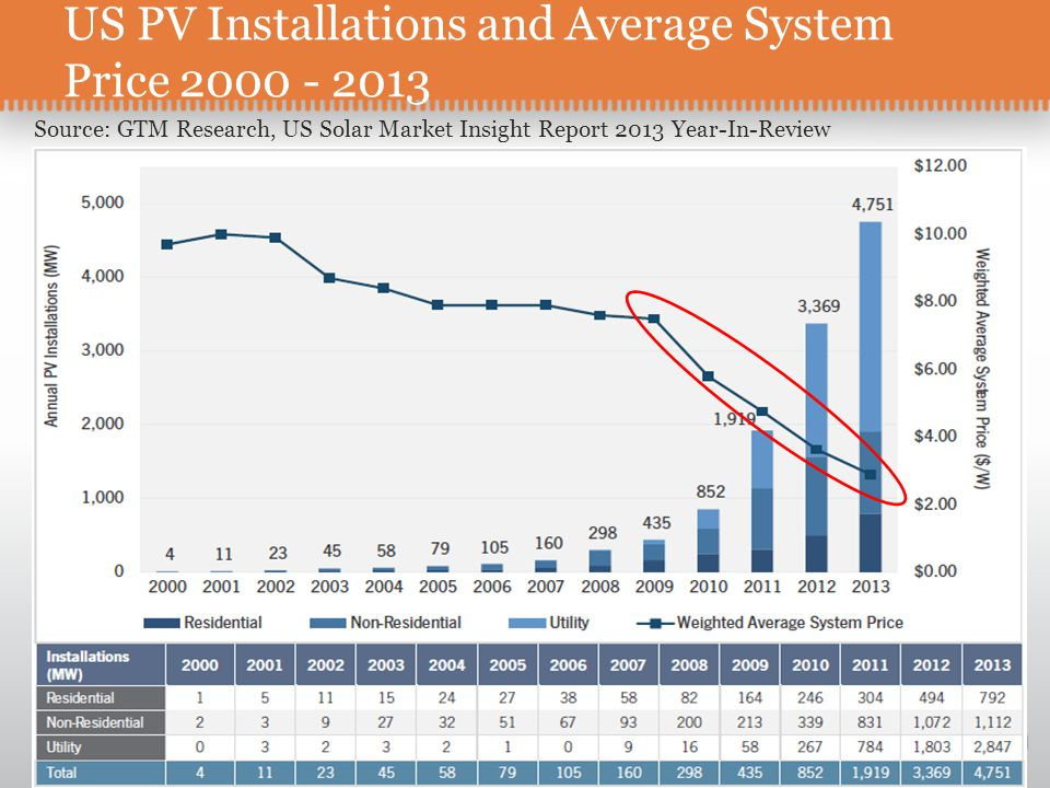 US PV Installations and Average System Price 2000 - 2013 Source: GTM Research, US Solar Market Insight Report 2013 Year-In-Review