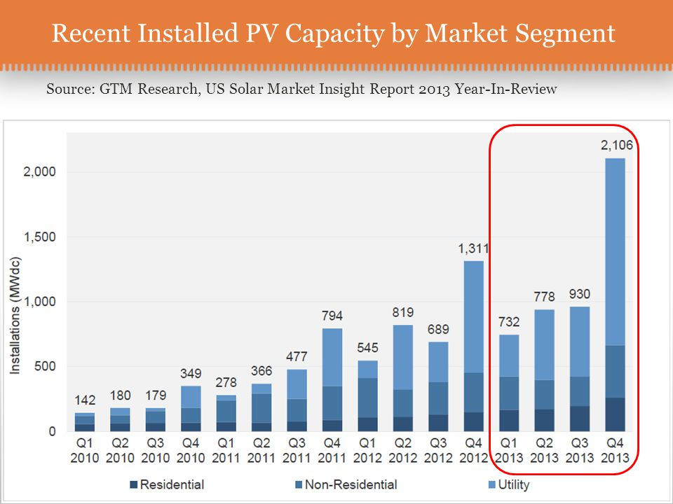 Recent Installed PV Capacity by Market Segment Source: GTM Research, US Solar Market Insight Report 2013 Year-In-Review