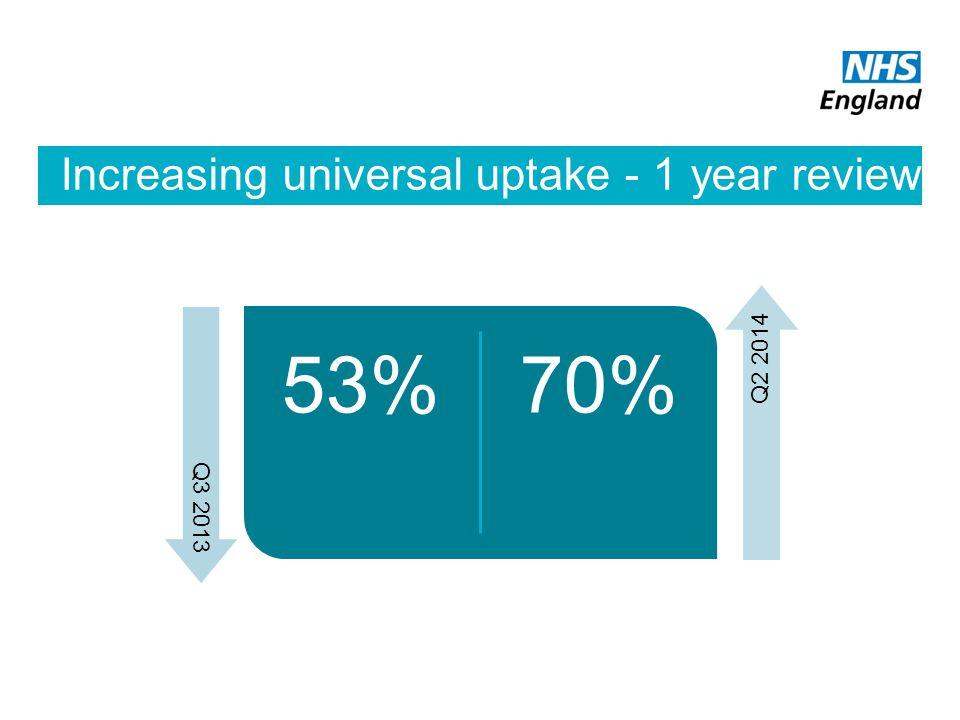 Increasing universal uptake - 1 year review 53%70% Q2 2014 Q3 2013