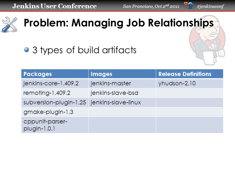 Jenkins User Conference Jenkins User Conference San Francisco, Oct 2 nd 2011 #jenkinsconf 3 types of build artifacts Problem: Managing Job Relationships PackagesImagesRelease Definitions jenkins-core-1.409.2jenkins-masteryhudson-2.10 remoting-1.409.2jenkins-slave-bsd subversion-plugin-1.25jenkins-slave-linux gmake-plugin-1.3 cppunit-parser- plugin-1.0.1