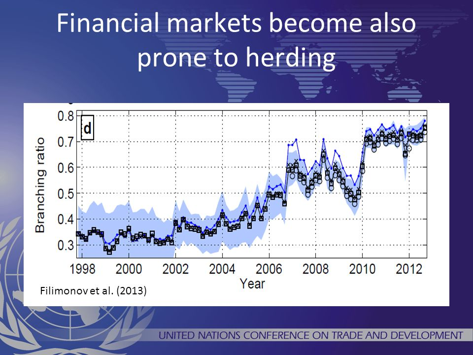 Financial markets become also prone to herding Filimonov et al. (2013)