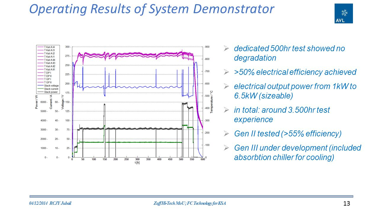 Operating Results of System Demonstrator 04/12/2014 RCJY JubailZaff Hi-Tech MoU ; FC Technology for KSA 13  dedicated 500hr test showed no degradation  >50% electrical efficiency achieved  electrical output power from 1kW to 6.5kW (sizeable)  in total: around 3.500hr test experience  Gen II tested (>55% efficiency)  Gen III under development (included absorbtion chiller for cooling)