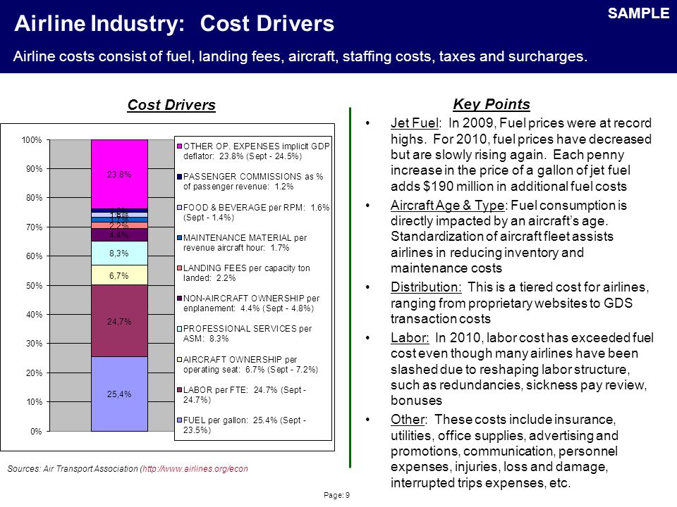 Page: 9 Airline Industry: Cost Drivers Sources: Air Transport Association (http://www.airlines.org/econ Cost Drivers Key Points Jet Fuel: In 2009, Fue