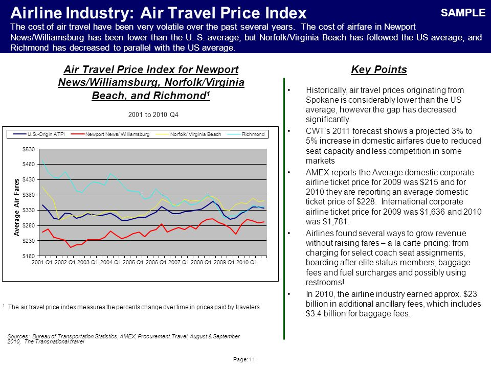 Page: 11 Airline Industry: Air Travel Price Index Sources: Bureau of Transportation Statistics, AMEX, Procurement.Travel, August & September 2010, The