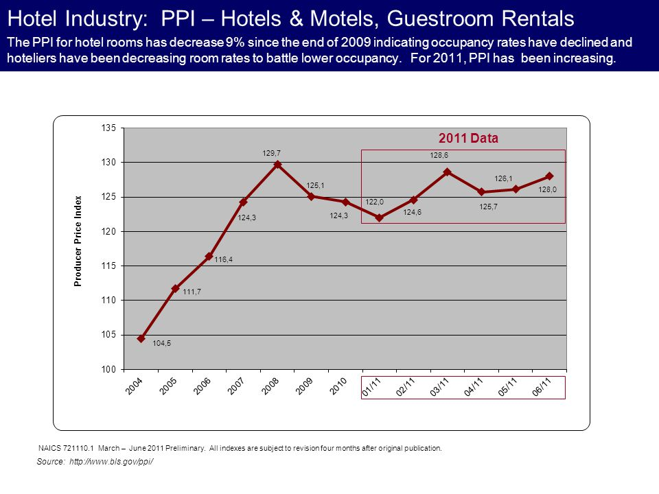 The PPI for hotel rooms has decrease 9% since the end of 2009 indicating occupancy rates have declined and hoteliers have been decreasing room rates t