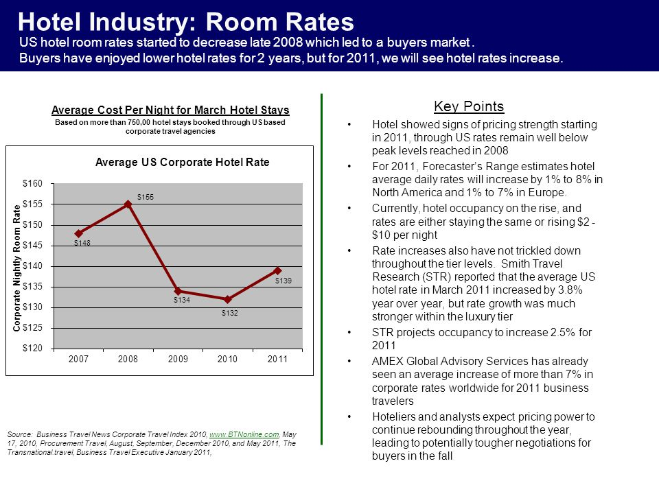 Hotel Industry: Room Rates Hotel showed signs of pricing strength starting in 2011, through US rates remain well below peak levels reached in 2008 For