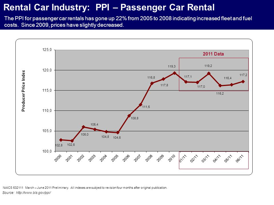 Rental Car Industry: PPI – Passenger Car Rental NAICS 532111 March – June 2011 Preliminary. All indexes are subject to revision four months after orig