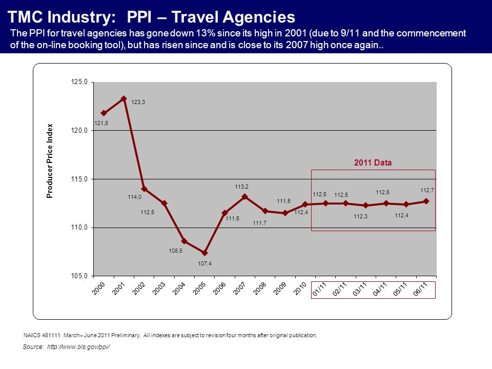 The PPI for travel agencies has gone down 13% since its high in 2001 (due to 9/11 and the commencement of the on-line booking tool), but has risen sin