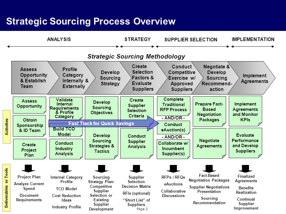 Page: 2 Strategic Sourcing Process Overview Profile Category Internally & Externally Create Selection Factors & Evaluate Suppliers Negotiate & Develop
