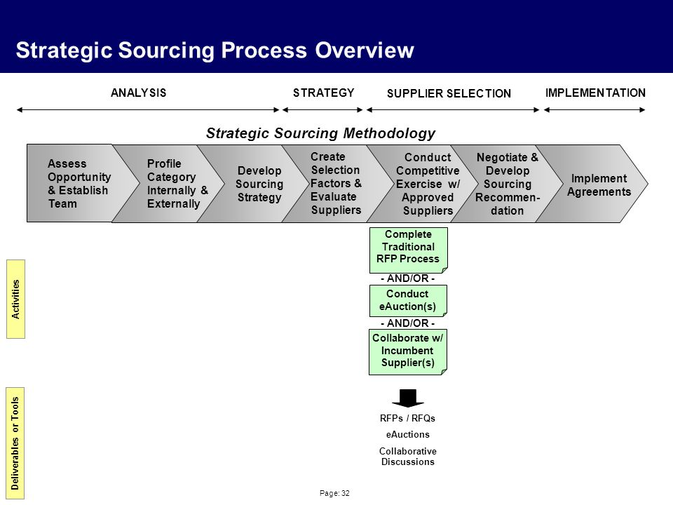 Page: 32 Strategic Sourcing Process Overview Profile Category Internally & Externally Create Selection Factors & Evaluate Suppliers Negotiate & Develo