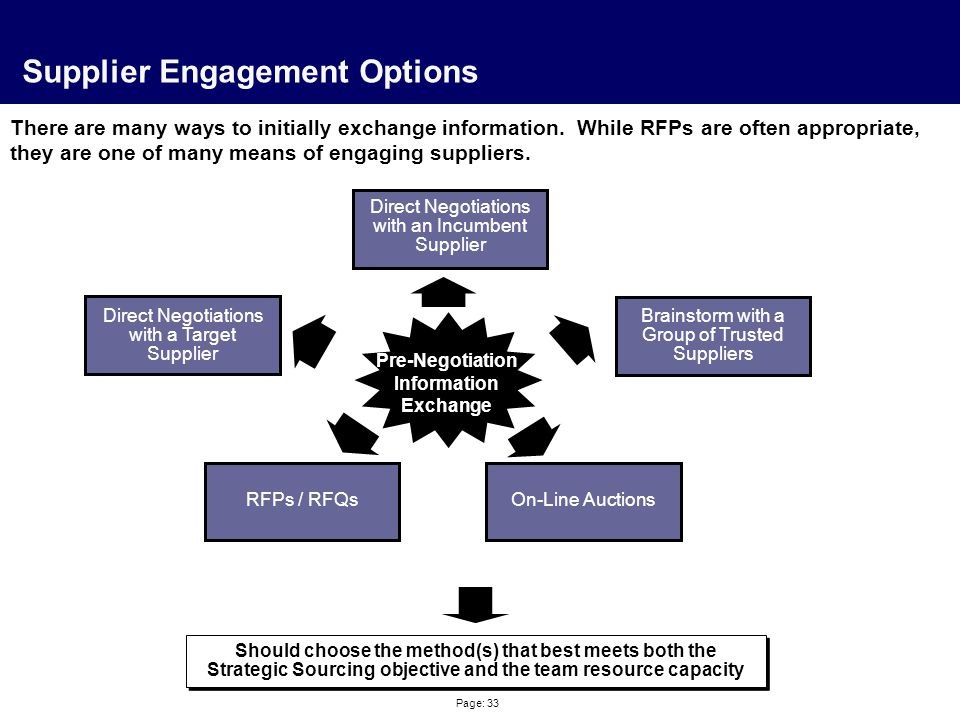 Page: 33 Supplier Engagement Options There are many ways to initially exchange information. While RFPs are often appropriate, they are one of many mea