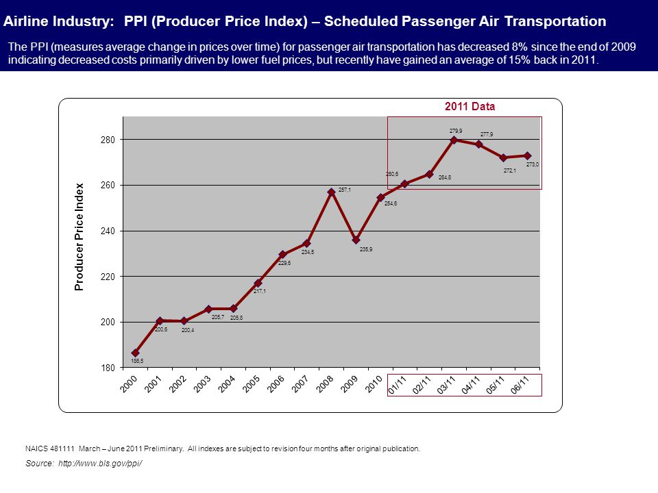 The PPI (measures average change in prices over time) for passenger air transportation has decreased 8% since the end of 2009 indicating decreased cos