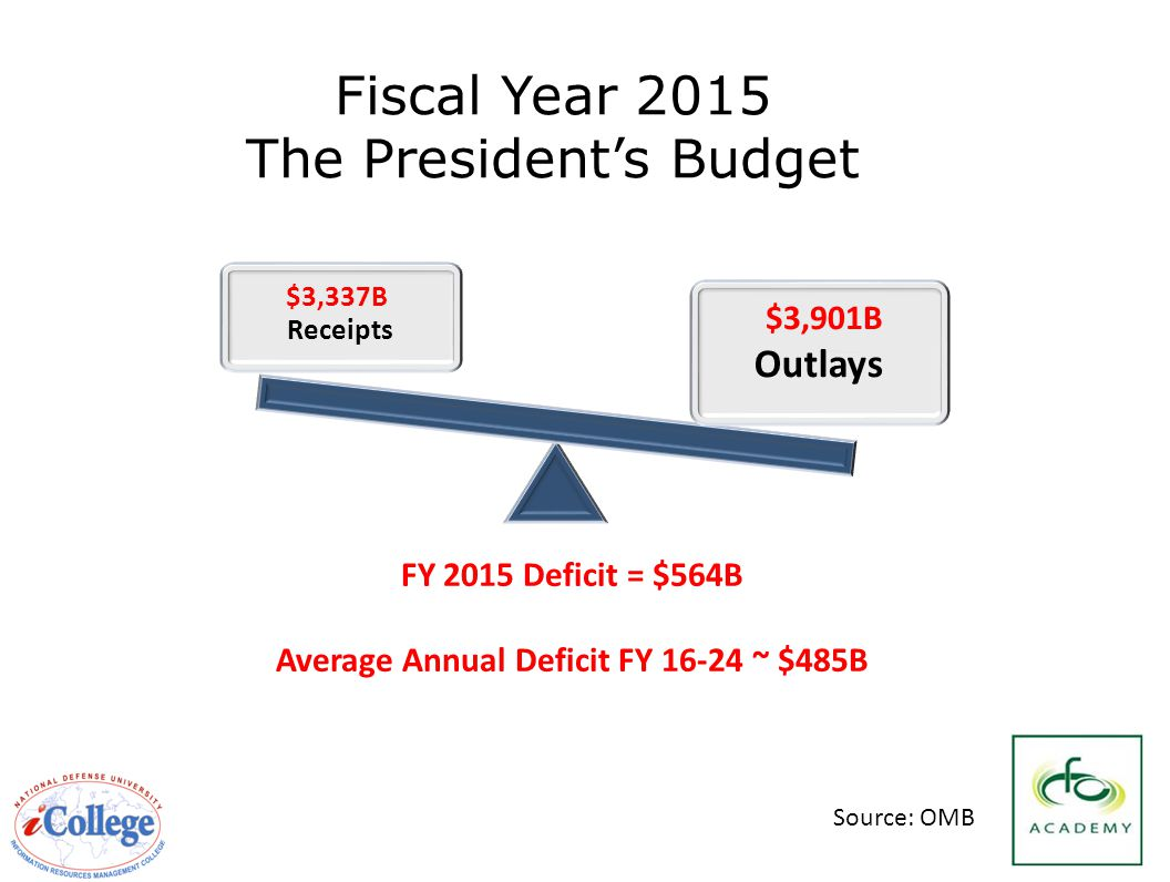 10 Fiscal Year 2015 The President's Budget Receipts FY 2015 Deficit = $564B Average Annual Deficit FY 16-24 ~ $485B $3,337B Outlays $3,901B Source: OMB