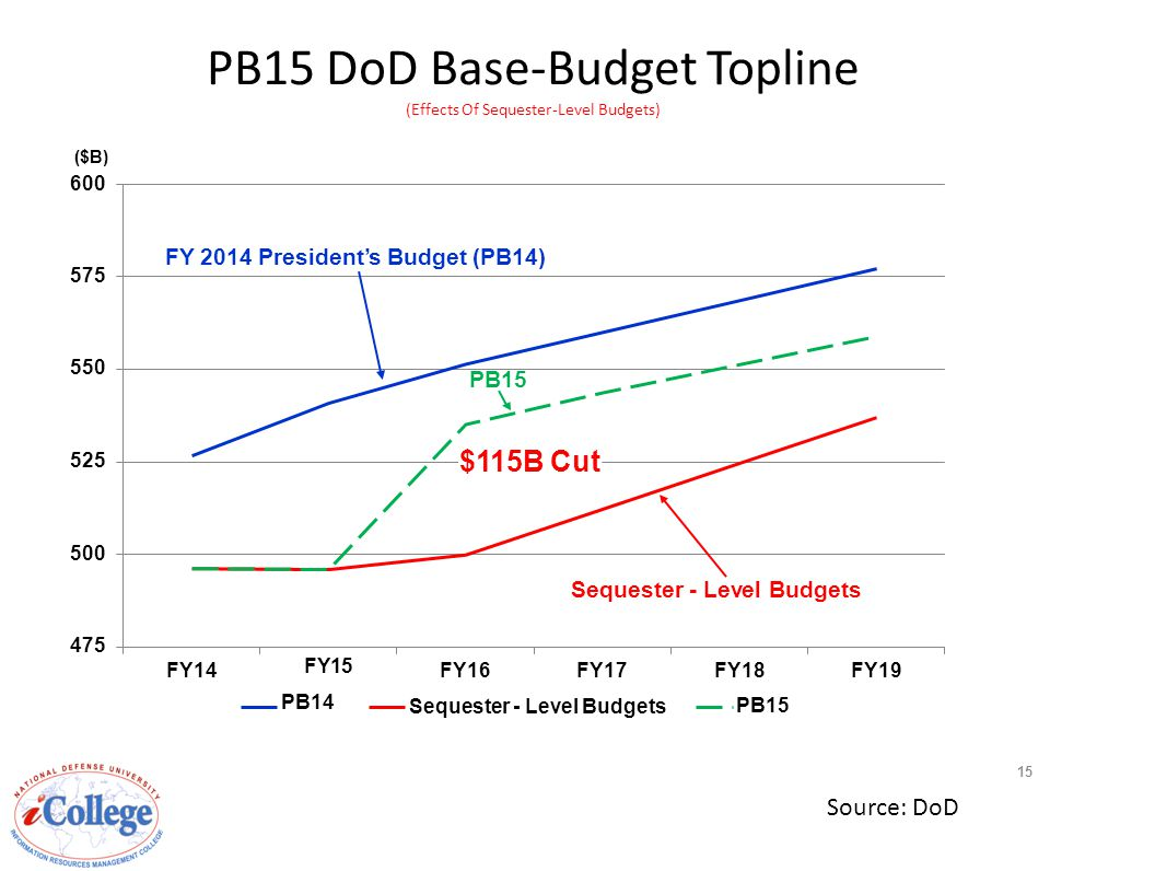 500 Sequester - Level Budgets 475 525 550 575 FY14FY14 FY15 PB14 FY16FY17 Sequester - Level Budgets FY18FY18FY19FY19 PB15 $115B Cut ($B) 600 FY 2014 President's Budget (PB14) PB15 DoD Base-Budget Topline (Effects Of Sequester-Level Budgets) PB15 15 Source: DoD