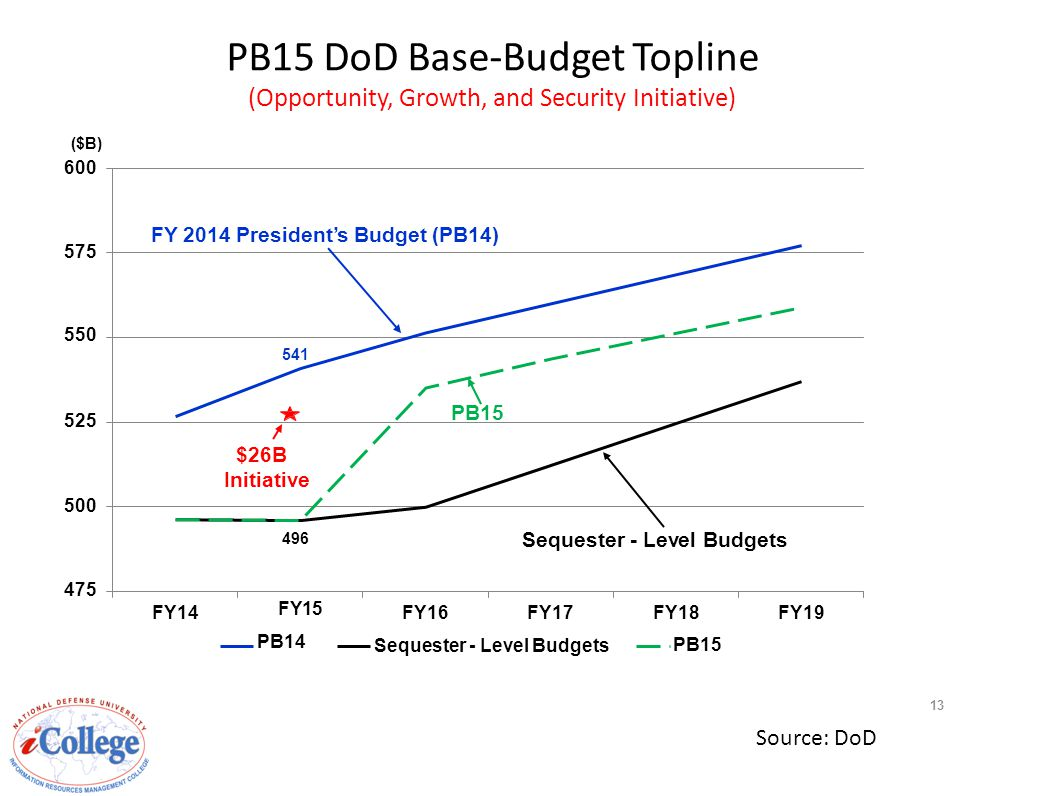475 $26B Initiative ($B) 600 FY 2014 President's Budget (PB14) FY14FY14 FY15 PB14 FY16FY17 Sequester - Level Budgets FY18FY18FY19FY19 PB15 PB15 DoD Base-Budget Topline (Opportunity, Growth, and Security Initiative) Sequester - Level Budgets 496 PB15 13 Source: DoD