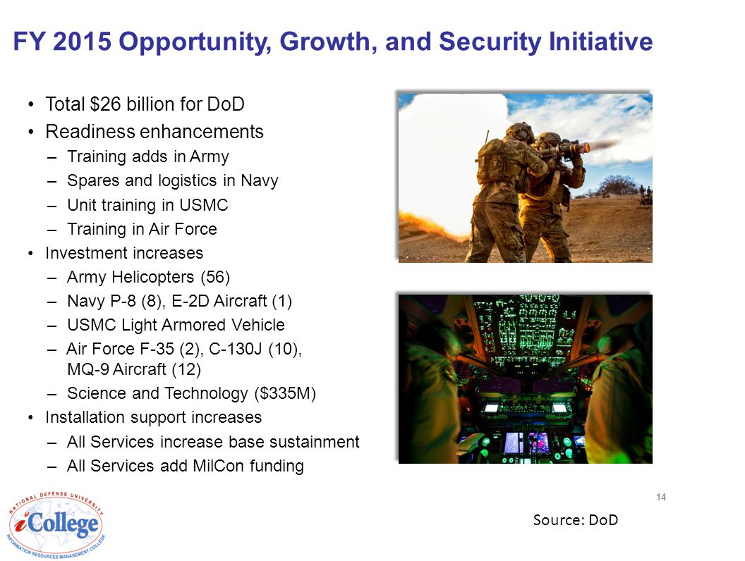 FY 2015 Opportunity, Growth, and Security Initiative Total $26 billion for DoD Readiness enhancements –Training adds in Army –Spares and logistics in Navy –Unit training in USMC –Training in Air Force Investment increases –Army Helicopters (56) –Navy P-8 (8), E-2D Aircraft (1) –USMC Light Armored Vehicle –Air Force F-35 (2), C-130J (10), MQ-9 Aircraft (12) –Science and Technology ($335M) Installation support increases –All Services increase base sustainment –All Services add MilCon funding 14 Source: DoD