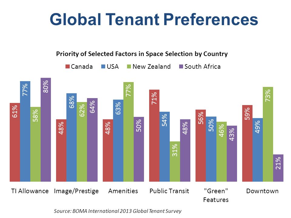 Global Space Preferences Executives Managers Workers No Co-working Space Some Co-working Space Executives Managers Employees Off-Site Co-Working Alternative Workspaces China, India, Russia, Morocco U.S., UK, Germany, Netherlands France, Spain, Italy Source: Steelcase Workplace Culture Study