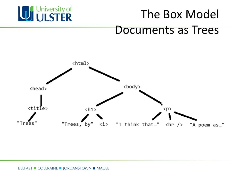 The Box Model Documents as Trees