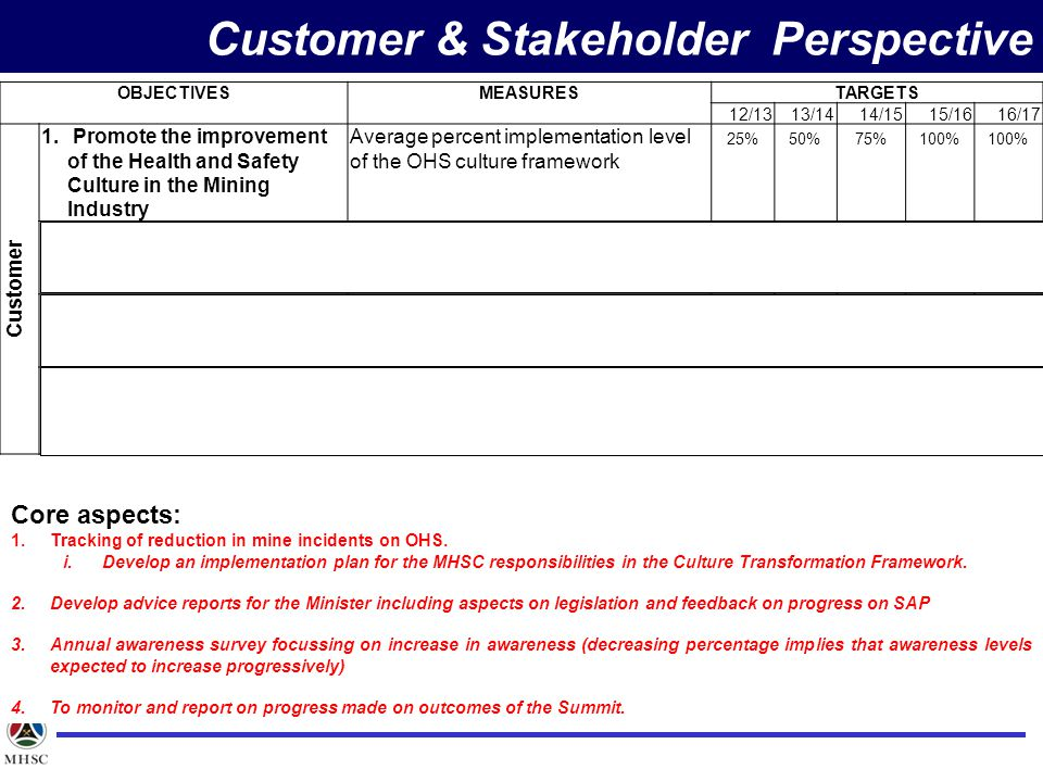 OBJECTIVESMEASURESTARGETS 12/1313/1414/1515/1616/17 Customer 1.