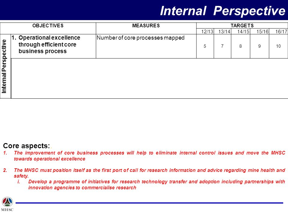 OBJECTIVESMEASURESTARGETS 12/1313/1414/1515/1616/17 Internal Perspective 1.Operational excellence through efficient core business process Number of core processes mapped 578910 2.Become a knowledge leader in mine health and safety through conducting focused research Technology transfer and adoption of identified research (Ratio of adopted/transfer research to identified research outcomes) 30%50%60%100 % Core aspects:.