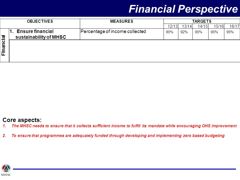 OBJECTIVESMEASURESTARGETS 12/1313/1414/1515/1616/17 Financial 1.