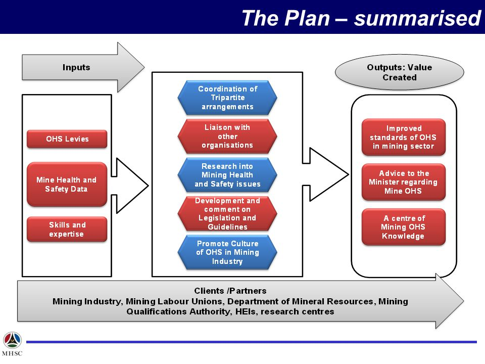 The Plan – summarised