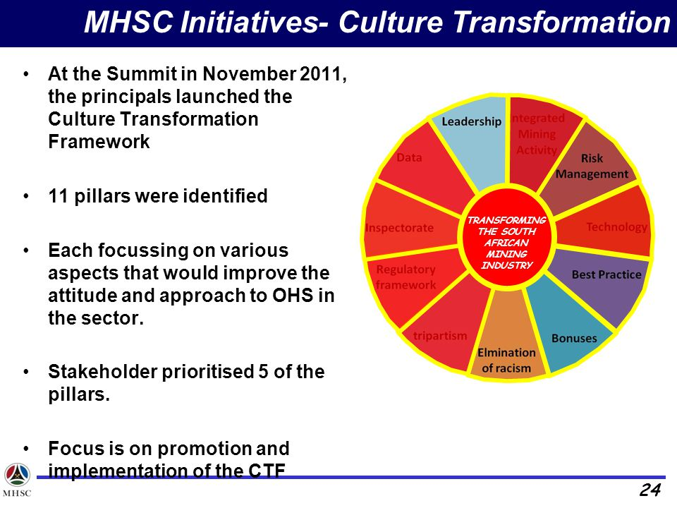 24 MHSC Initiatives- Culture Transformation At the Summit in November 2011, the principals launched the Culture Transformation Framework 11 pillars were identified Each focussing on various aspects that would improve the attitude and approach to OHS in the sector.