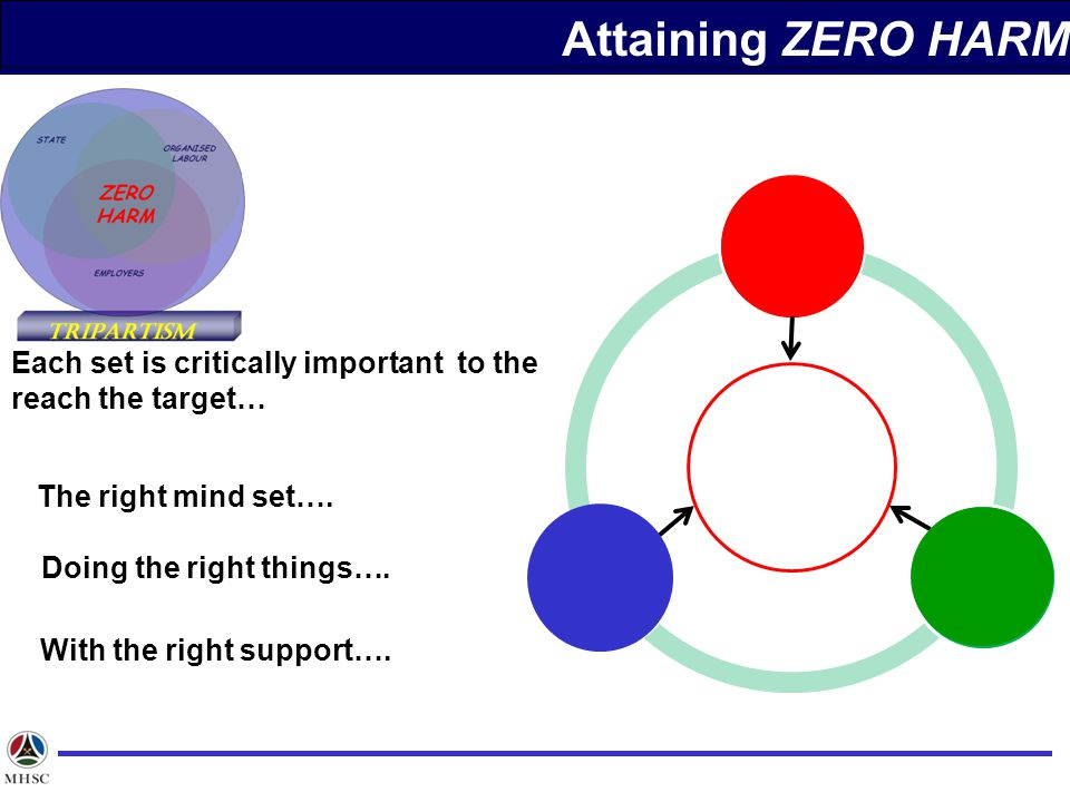Each set is critically important to the reach the target… The right mind set….