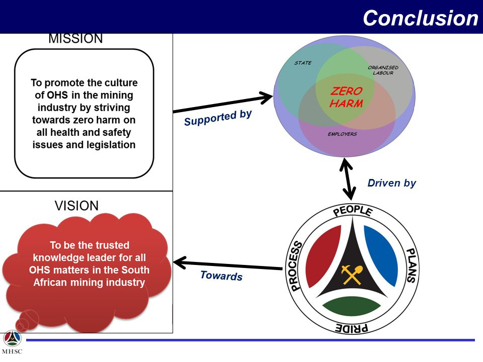 Conclusion Supported by Towards Driven by