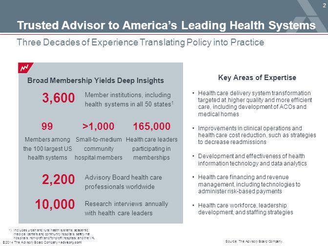 © 2014 The Advisory Board Company advisory.com 2 Trusted Advisor to America's Leading Health Systems Three Decades of Experience Translating Policy into Practice Source: The Advisory Board Company.