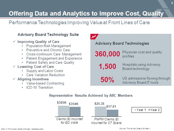 © 2014 The Advisory Board Company advisory.com 6 Gaps in awareness of all available information lead to sub-optimal outcomes Opportunity to Personalize Care Static Unstandardized Missing Data Case Manager Assesses Risk of Readmission Nurses Screen for Delirium Risk Care Managers Assess Risk of Non-Compliance ICU M.D.
